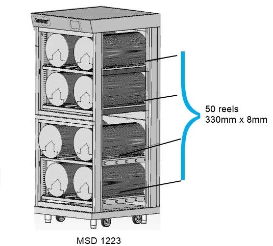 MSD-sarjan modulaariset kaapit