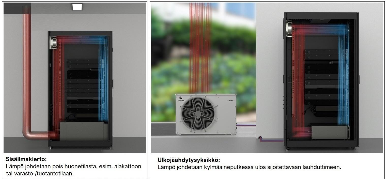 All-In-One palvelinkaappi = Mikro-datakeskus
