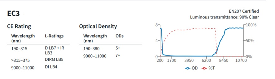 Suojalasit CO2-laser työskentelyyn