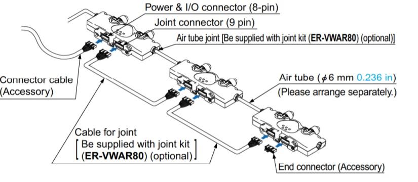 Panasonic ER-VW, yhdysjohto ja liit